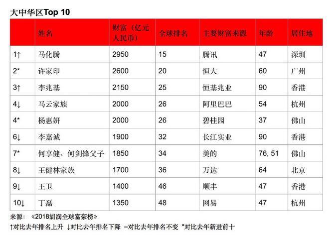 马化腾成华人首富,灵活用工在国内兴起成大趋势