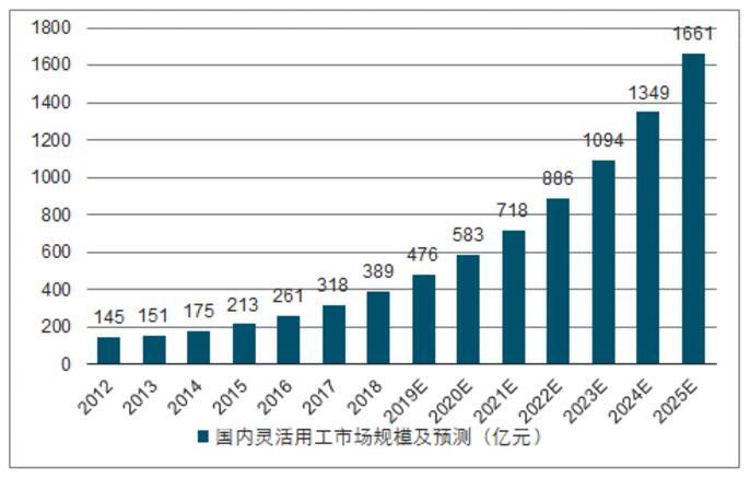 中国灵活用工市场未来发展趋势分析
